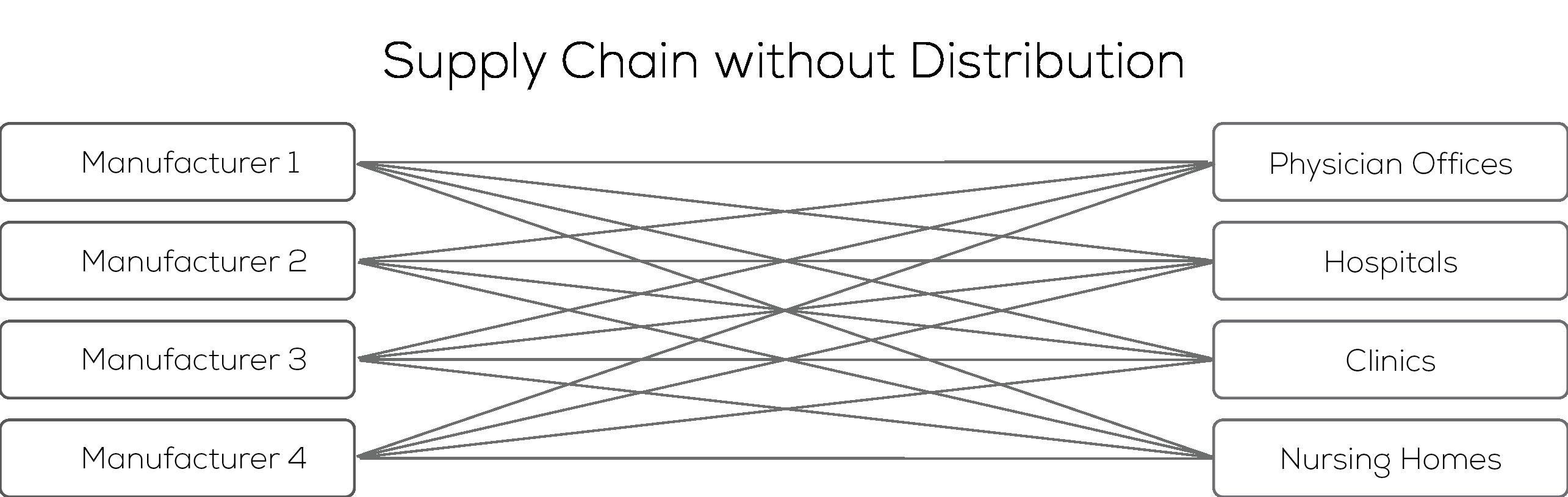 distributionArtboard 1